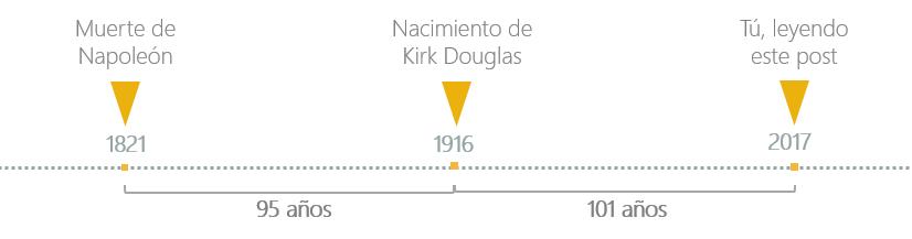 Napoleón y Kirk Douglas