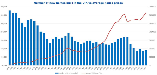 chart showing number of new homes built in the uk vs average house prices