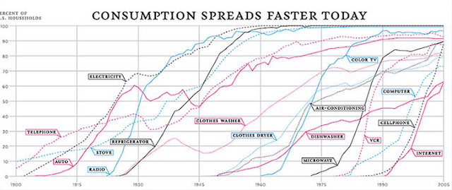 Consumption Spreads Faster Today NY Times