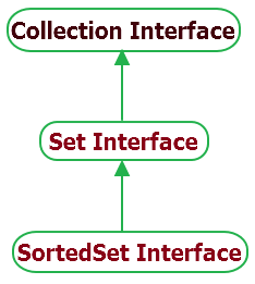 Java SortedSet Interface hierarchy