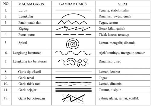 Elemen-elemen Dalam Desain Grafis - Jenis Garis dan Karakter yang Ditimbulkan