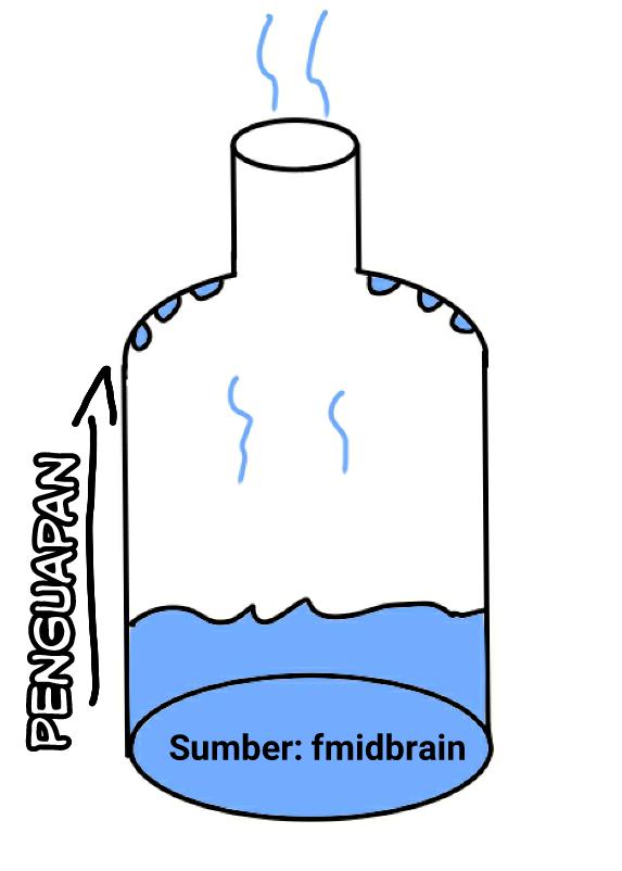 Proses Pengembunan : proses, pengembunan, Chemiebrain:, Kesetimbangan, Kimia, Fantastic, Midbrain