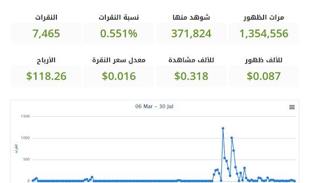 شركة جبنة jubna بديلة ادسنس في الوطن العربي