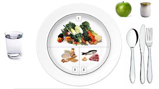 método del plato para perder peso