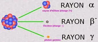 Qu'est-ce que la radioactivité ?