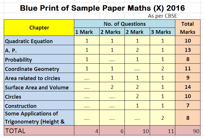R k pandey online blue print of cbse sample paper maths x 2016 blue print of cbse sample paper maths x 2016 malvernweather Image collections