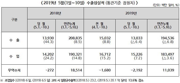 관세청, 2019년 5월 1일~5월 10일 수출입 현황(통관기준 잠정치)