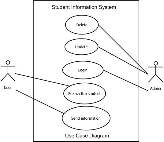 Professor jayesh use case diagram student information system use case diagram student information system ccuart Images