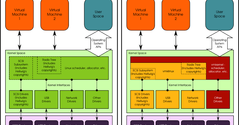 VMware GPL case is back in court—will we finally get some