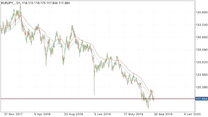 Intraday Trading Ideas EURJPY