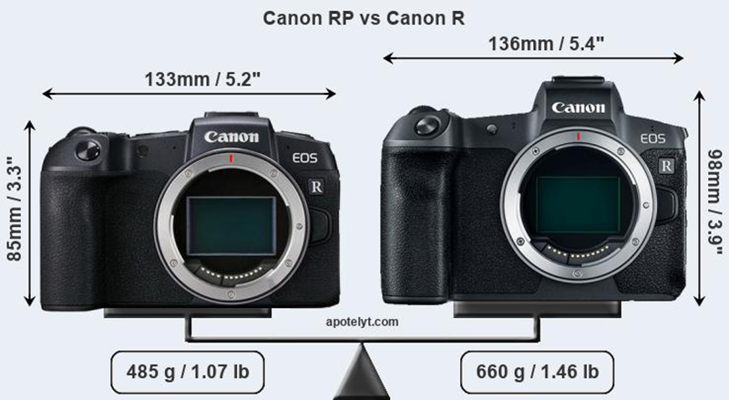 Alleged Canon EOS-RP leaked, a smaller and more affordable Full-Frame mirrorless camera!
