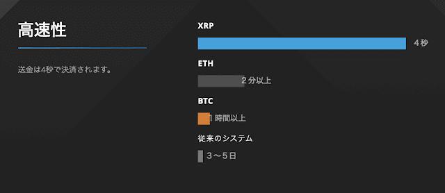 XRPの特徴