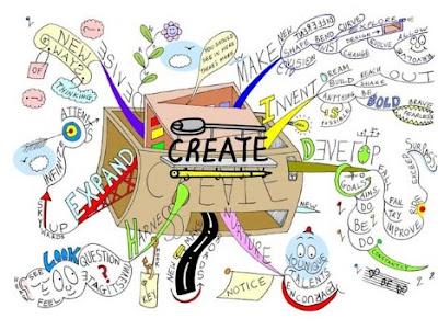 Tingkat Berpikir Kreatif
