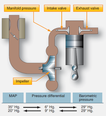Factors Affecting Reciprocating Engine Operation