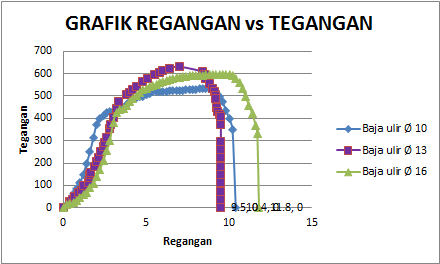 A drop in the ocean praktikum baja pekan ke 5 kelompok 3 uji grafik tegangan regangan baja polos ccuart Gallery