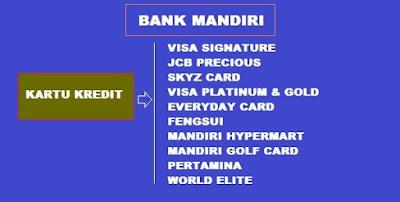 Produk kartu kredit di bank Mandiri
