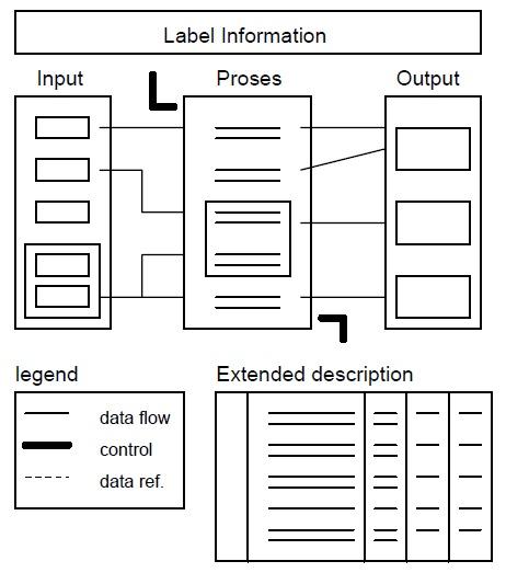 Hierarchial input process output hipo diagram rinci berisi unsur unsur paket dasar fungsi dari diagram ini adalah menjelaskan fungsi fungsi khusus menunjukan item item output dan input yang ccuart Image collections