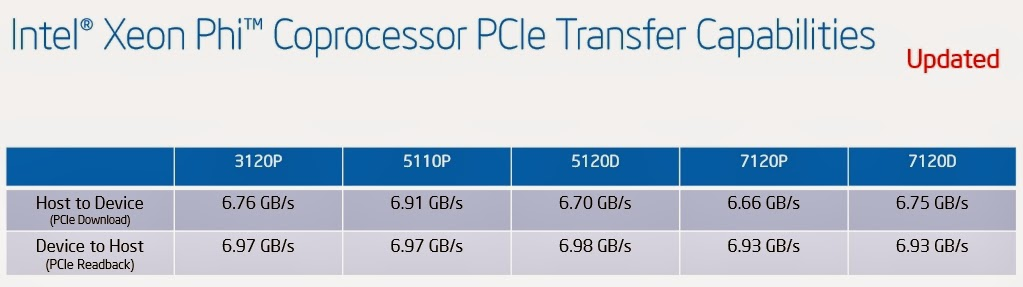 Xeon Phi, Xeon Phi chip, Intel Xeon Phi, Xeon Phi for HPC, Intel Xeon Phi chip, Intel Xeon,ntel,