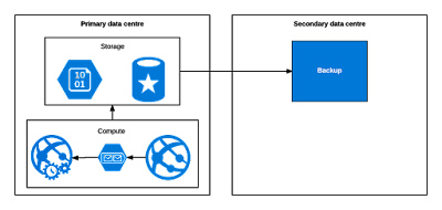 Azure Failover and Resilience