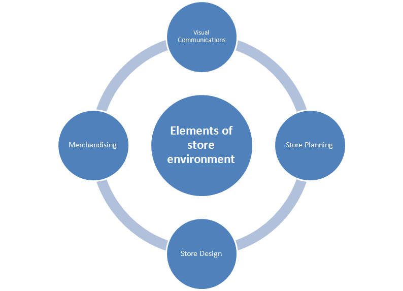 Visual Merchandising in Fashion Retailing – an ...