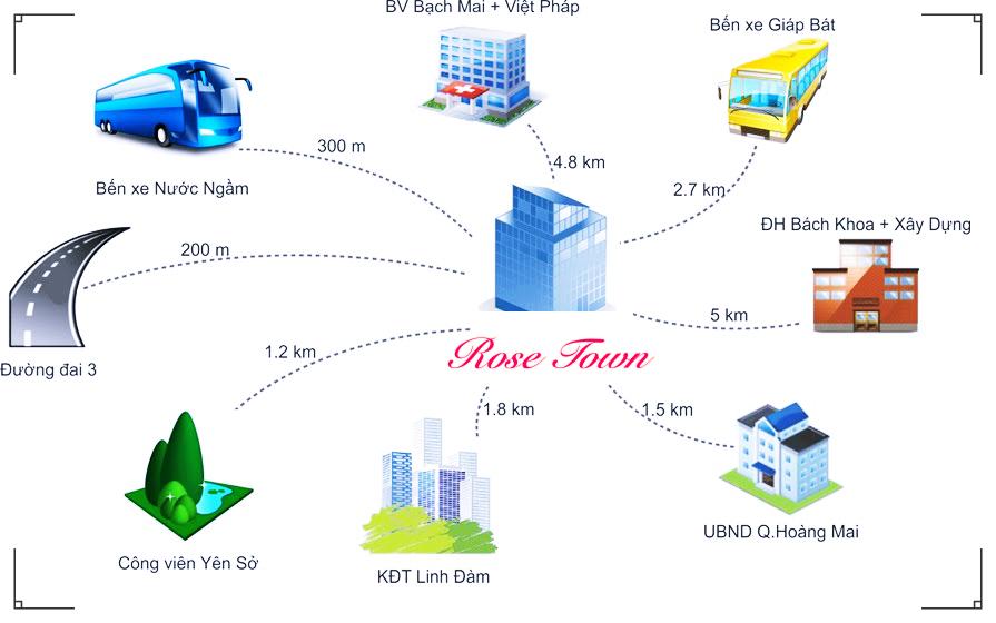Liên kết vùng dự án Rose Town Hoàng Mai