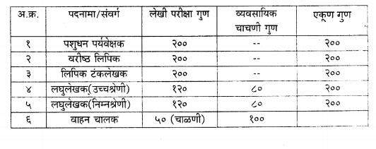 ahd maharashtra exam 2017 pattern lsi clerk stenographer driver