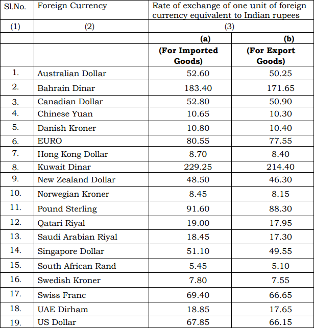 India Customs Exchange Rate Notification w.e.f. 8th June 2018