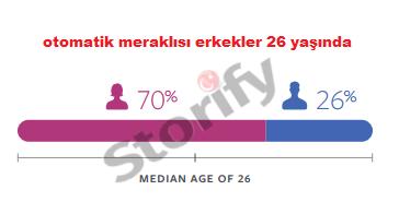 otomatik meraklısı erkeklerin 26 yaşında olduğunu tespit ediyorlar.