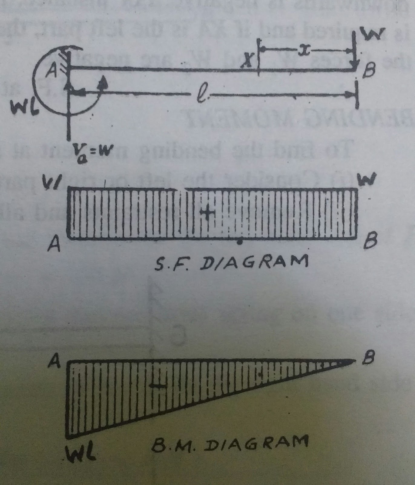 Basic Civil Engineering What Is Shear Force And Bending Moment Diagram Diagrams