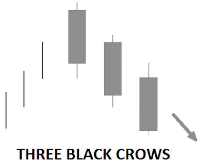magic candlestick reversal pattern