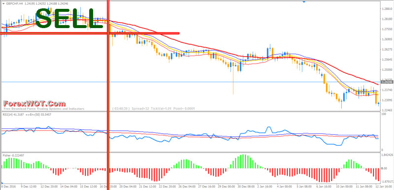 rsi momentum forex sell