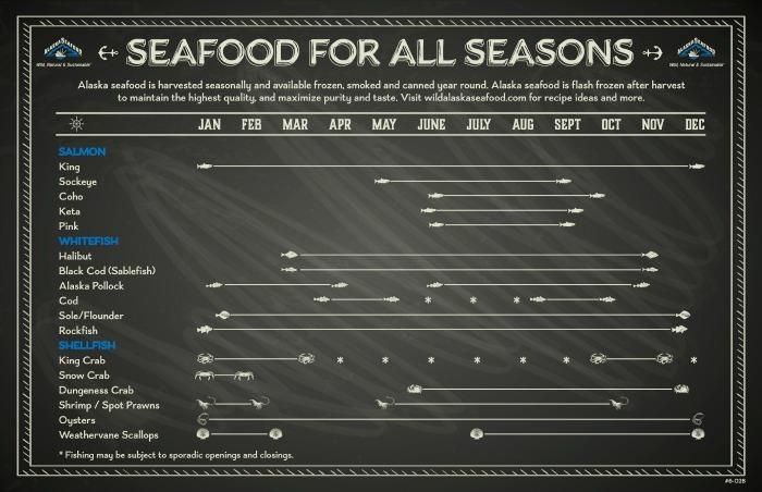 Seafood For All Seasons #WildAlaskaSeafood