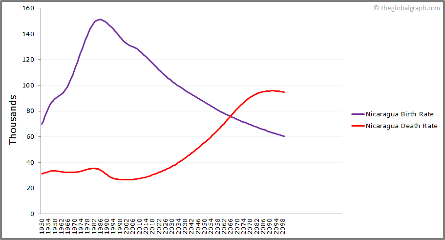 Nicaragua  Birth and Death Rate