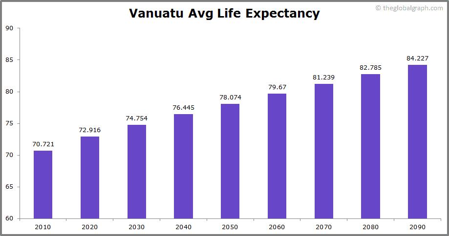 Vanuatu  Avg Life Expectancy