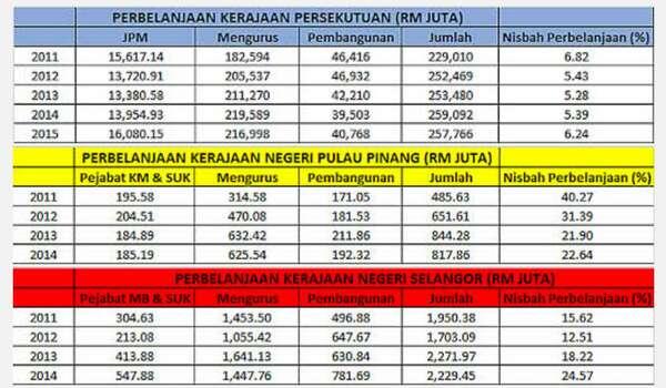 Laporan AG Membuktikan Bahawa Perbelanjaan Tahunan Kerajaan Negeri Selangor Dan Pulau Pinang Telah Meningkat Pada Kadar Yang Lebih Tinggi Daripada Kerajaan Persekutuan Sejak 2008