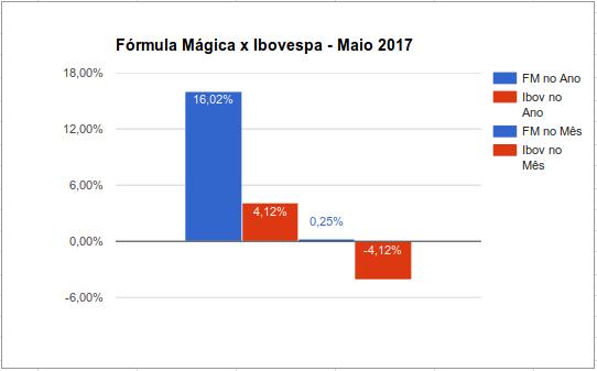 Comparativo entre a Carteira Fórmula Mágica Joel Greenblatt e o Ibovespa