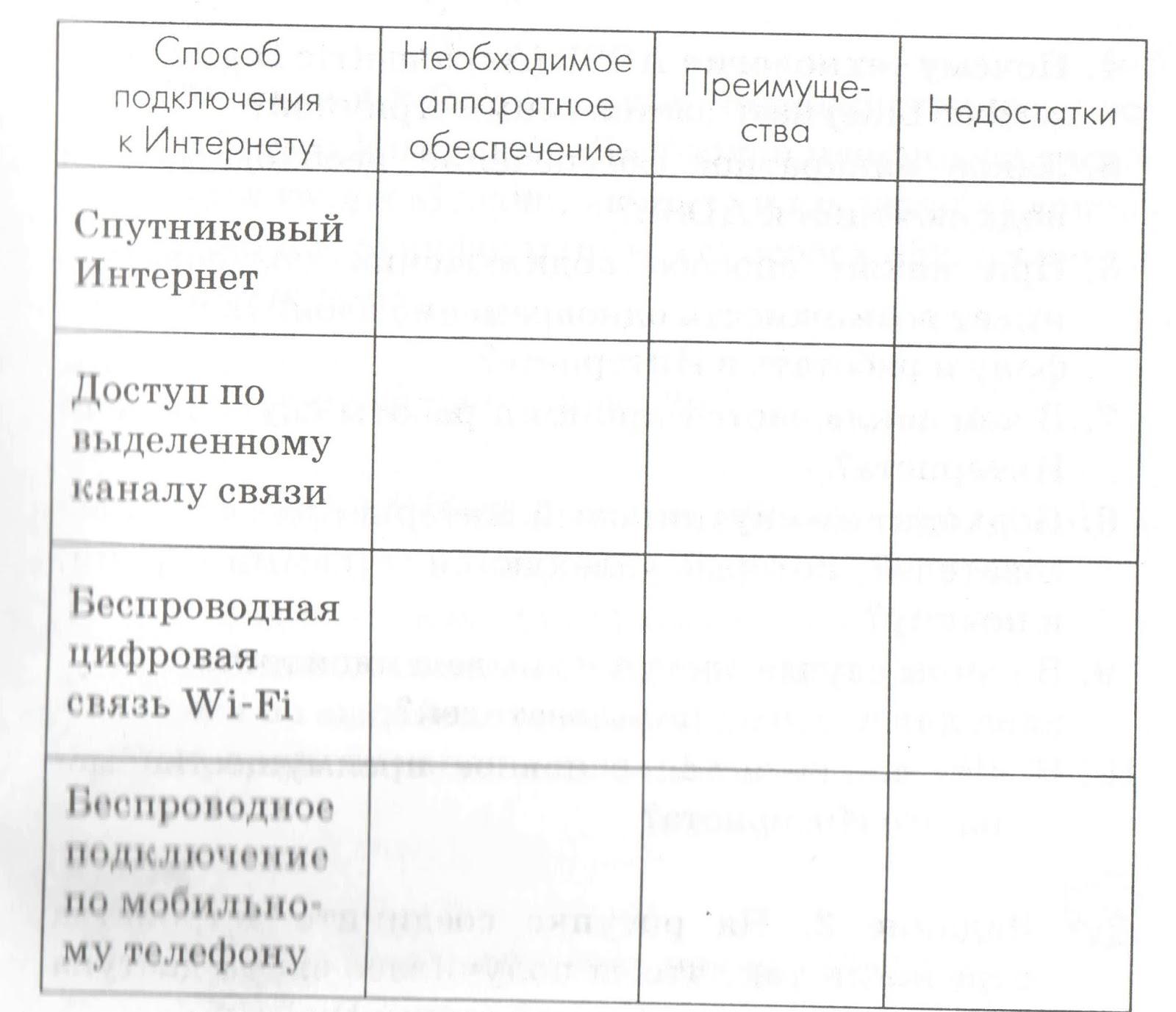 практическая работа информационная девушка модель учащиеся
