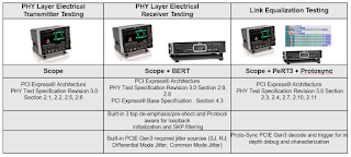 Test-equipment requirements for PCIe 3.0
