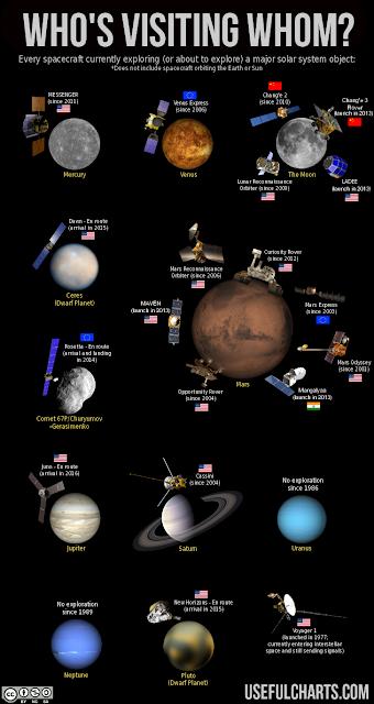 http://www.chartgeek.com/solar-system-exploration/