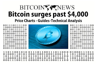 Bitcoin Price Projections for 2017