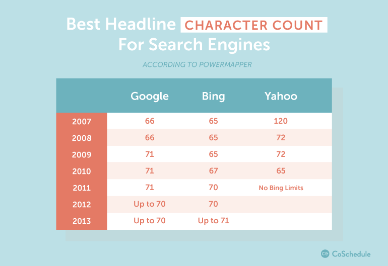 headline character count for search engines