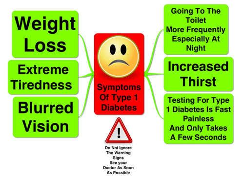 Early Symptoms of Diabetes Type 1 and 2