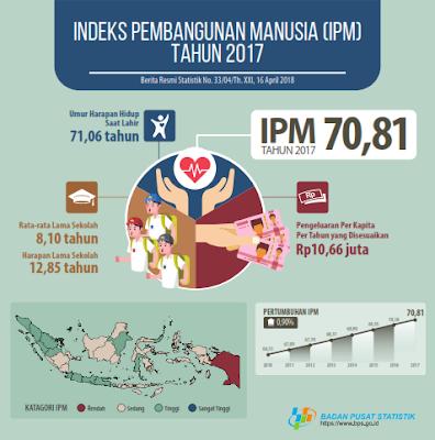 data statistik terkait pendidikan dan pencapaian IPM