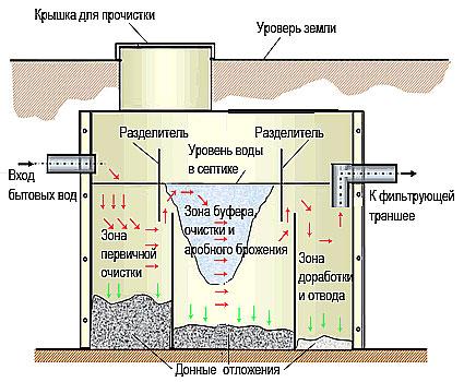 Судебная экспертиза канализации