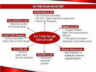ilk Türk İslam Devletleri