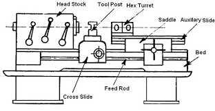 Diagram of a turret lathe basic guide wiring diagram capstan and turret lathe welcome to mechstuff4u com rh mechstuff4u com lathe machine diagram lathe machine diagram ccuart Images