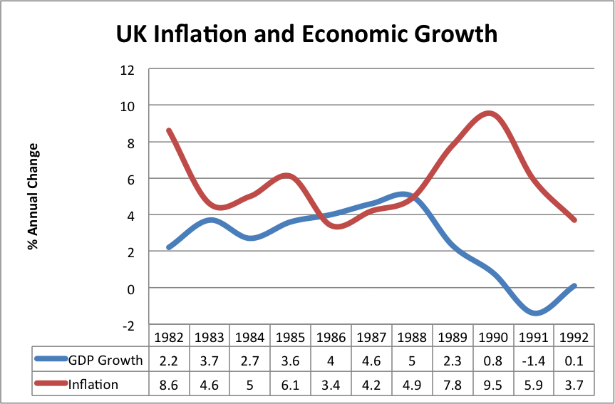 gdp inflation and unemployment