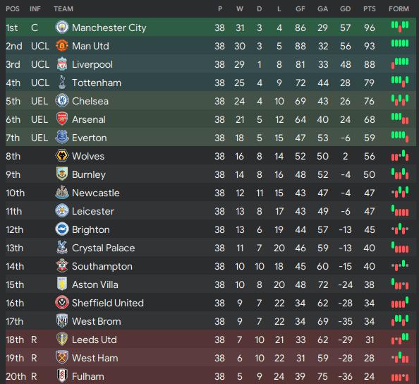 Premier League 20/21 Season Final Standings