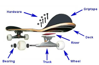 Tips How to Choose Skateboards
