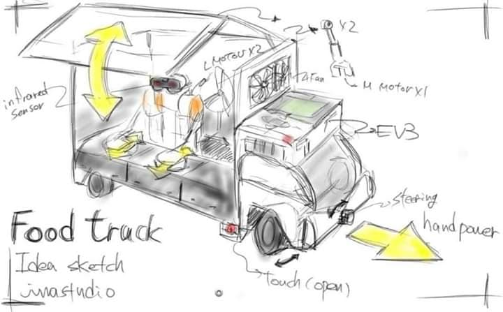 Robot Remix #5 - FOOD TRUCK | The NXT STEP is EV3 - LEGO® MINDSTORMS